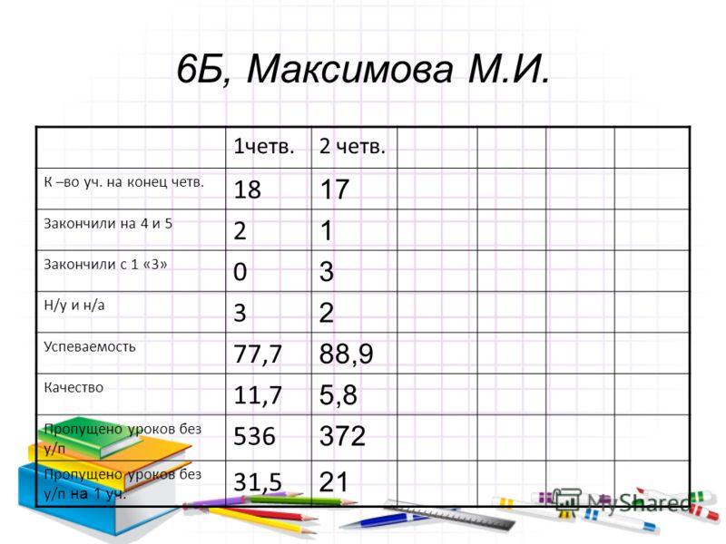 6Б, Максимова М.И. 1четв.2 четв. К –во уч. на конец четв. 18 17 Закончили на 4 и 5 2 1 Закончили с 1 «3» 0 3 Н/у и н/а 3 2 Успеваемость 77,7 88,9 Качество 11,7 5,8 Пропущено уроков без у/п 536 372 Пропущено уроков без у/п на 1 уч. 31,5 21