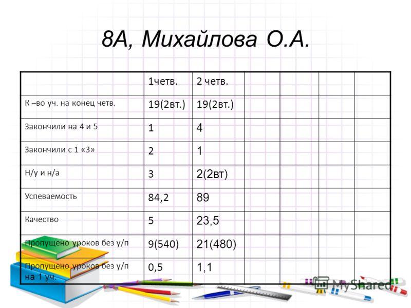 8А, Михайлова О.А. 1четв.2 четв. К –во уч. на конец четв. 19(2вт.) Закончили на 4 и 5 1 4 Закончили с 1 «3» 2 1 Н/у и н/а 3 2(2вт) Успеваемость 84,2 89 Качество 5 23,5 Пропущено уроков без у/п 9(540) 21(480) Пропущено уроков без у/п на 1 уч. 0,5 1,1