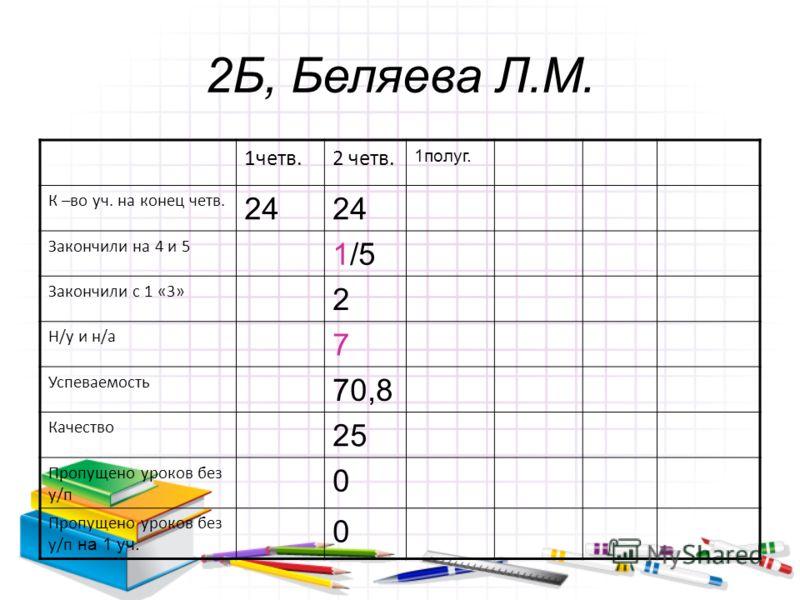 2Б, Беляева Л.М. 1четв.2 четв. 1полуг. К –во уч. на конец четв. 24 Закончили на 4 и 5 1/5 Закончили с 1 «3» 2 Н/у и н/а 7 Успеваемость 70,8 Качество 25 Пропущено уроков без у/п 0 Пропущено уроков без у/п на 1 уч. 0