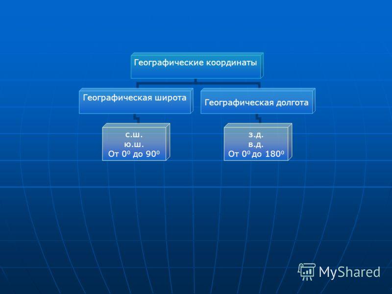 Географические координаты Географическая широта с.ш. ю.ш. От 0 0 до 90 0 Географическая долгота з.д. в.д. От 0 0 до 180 0