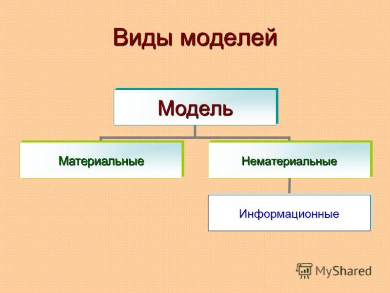 Виды моделей Модель МатериальныеНематериальные Информационные