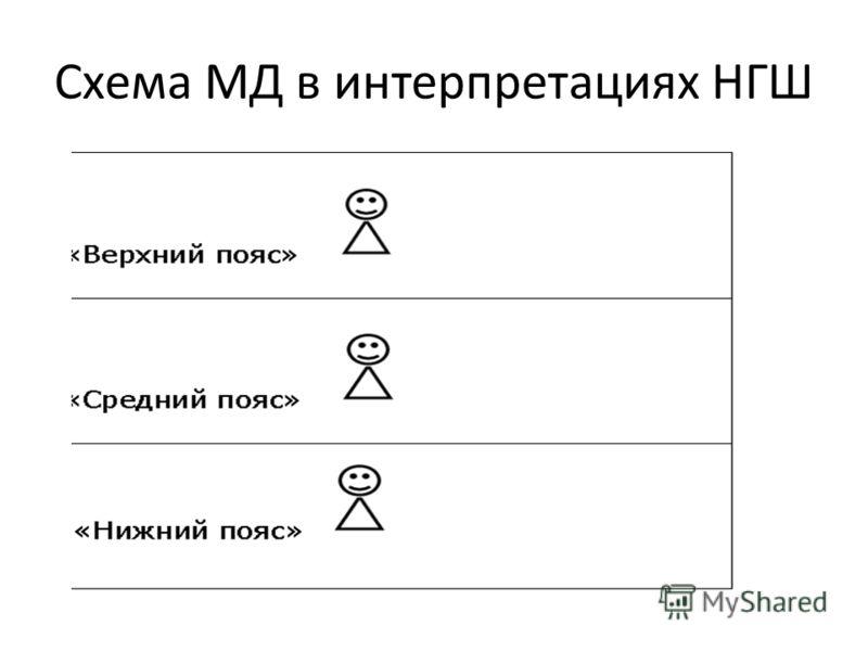 Схема МД в интерпретациях НГШ