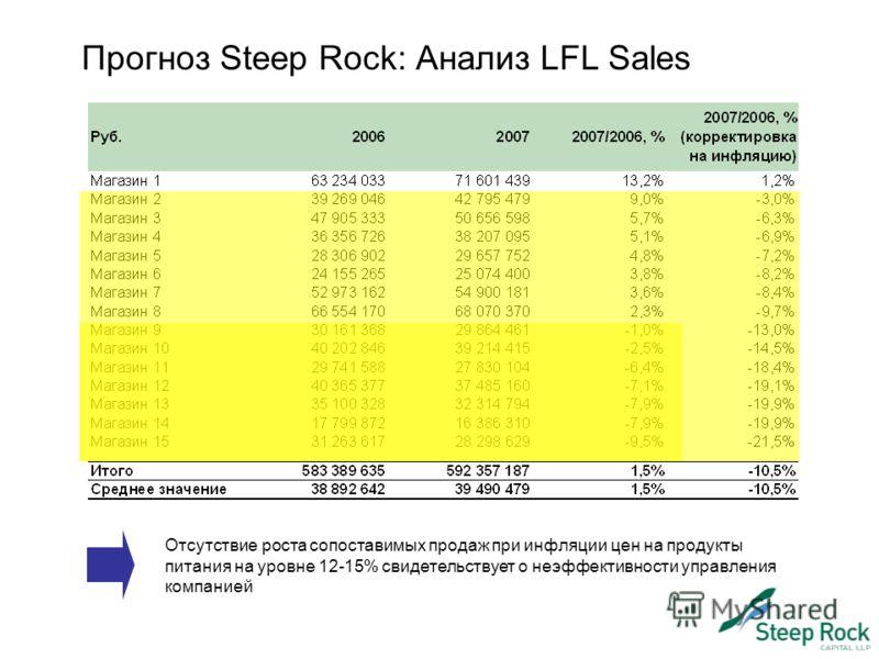 Прогноз Steep Rock: Анализ LFL Sales Отсутствие роста сопоставимых продаж при инфляции цен на продукты питания на уровне 12-15% свидетельствует о неэффективности управления компанией