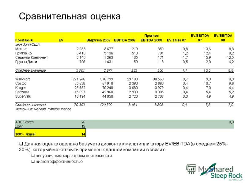 Сравнительная оценка Данная оценка сделана без учета дисконта к мультипликатору EV/EBITDA (в среднем 25%- 30%), который может быть применен к данной компании в связи с непубличным характером деятельности низкой эффективностью