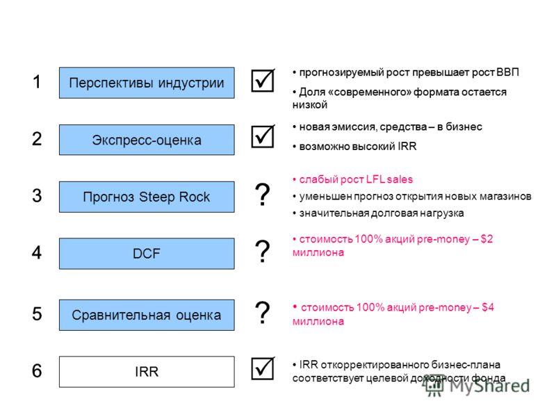 Перспективы индустрии Экспресс-оценка Прогноз Steep Rock DCF Сравнительная оценка IRR 1 4 5 3 2 6 ? IRR откорректированного бизнес-плана соответствует целевой доходности фонда стоимость 100% акций pre-money – $2 миллиона стоимость 100% акций pre-mone