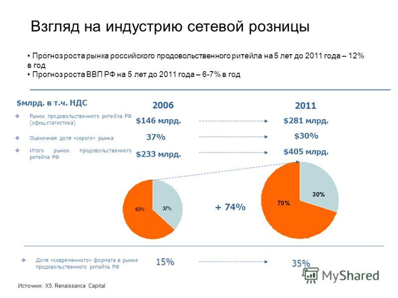 Взгляд на индустрию сетевой розницы Прогноз роста рынка российского продовольственного ритейла на 5 лет до 2011 года – 12% в год Прогноз роста ВВП РФ на 5 лет до 2011 года – 6-7% в год 2011 2006 Рынок продовольственного ритейла РФ (офиц.статистика) О