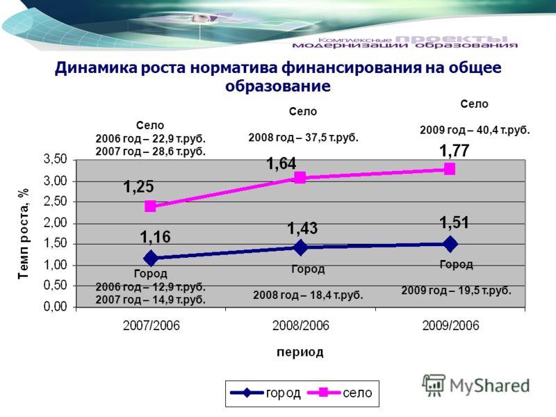 Динамика роста норматива финансирования на общее образование Город 2009 год – 19,5 т.руб. Село 2009 год – 40,4 т.руб. Село 2008 год – 37,5 т.руб. Город 2008 год – 18,4 т.руб. Село 2006 год – 22,9 т.руб. 2007 год – 28,6 т.руб. Город 2006 год – 12,9 т.