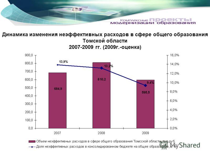 Динамика изменения неэффективных расходов в сфере общего образования Томской области 2007-2009 гг. (2009г.-оценка)
