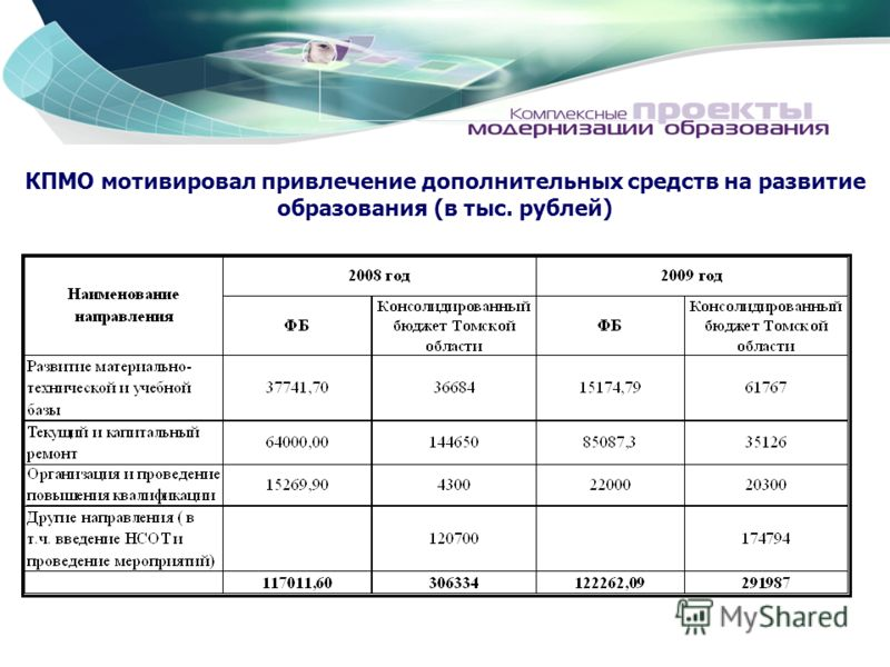 КПМО мотивировал привлечение дополнительных средств на развитие образования (в тыс. рублей)