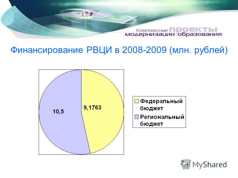 Финансирование РВЦИ в 2008-2009 (млн. рублей)