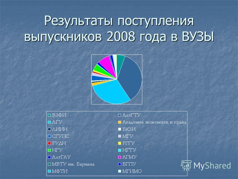 Результаты поступления выпускников 2008 года в ВУЗЫ