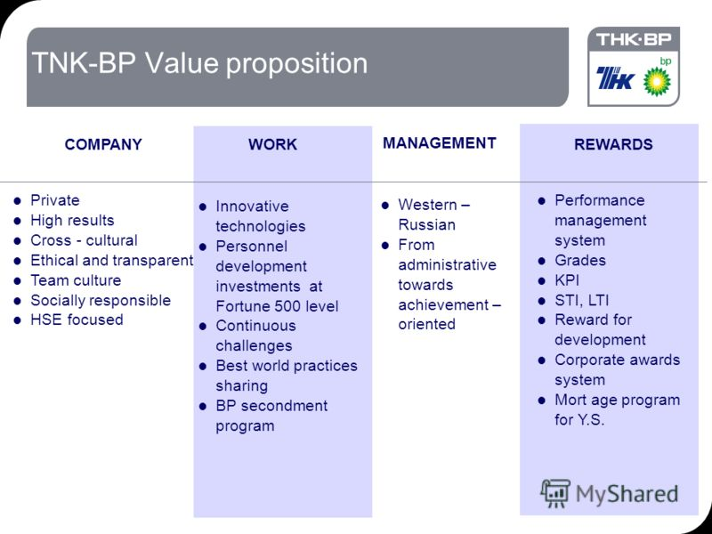18.09.2012 7:1912 TNK-BP Value proposition Western – Russian From administrative towards achievement – oriented MANAGEMENT Private High results Cross - cultural Ethical and transparent Team culture Socially responsible HSE focused COMPANY Performance