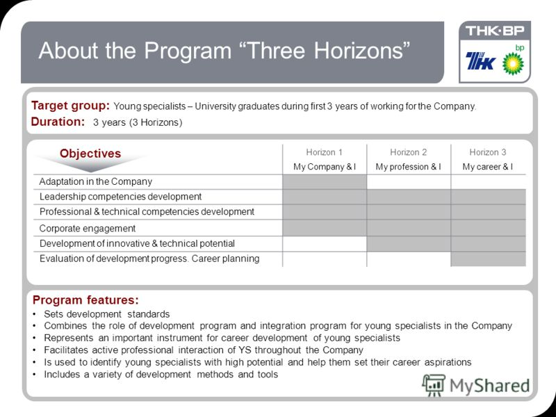 18.09.2012 7:1920 About the Program Three Horizons Target group: Young specialists – University graduates during first 3 years of working for the Company. Duration: 3 years (3 Horizons) Horizon 1 My Company & I Horizon 2 My profession & I Horizon 3 M