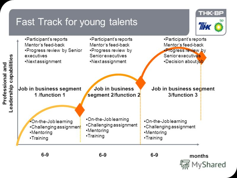 18.09.2012 7:1925 Fast Track for young talents On-the-Job learning Challenging assignment Mentoring Training months 6-9 Job in business segment 3/function 3 Participants reports Mentors feed-back Progress review by Senior executives Next assignment O