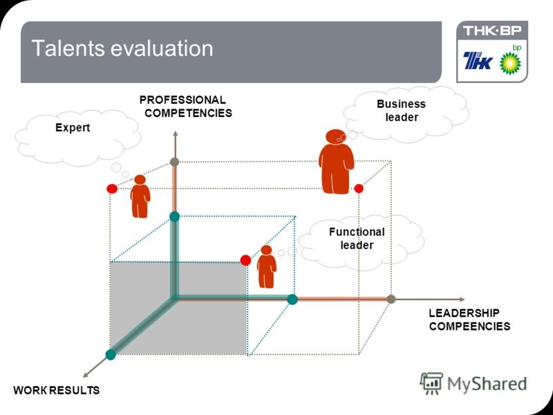 18.09.2012 7:1928 Talents evaluation LEADERSHIP COMPEENCIES PROFESSIONAL COMPETENCIES WORК RESULTS Business leader Expert Functional leader