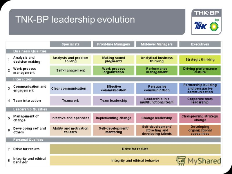 18.09.2012 7:1929 ТNК-ВР leadership evolution
