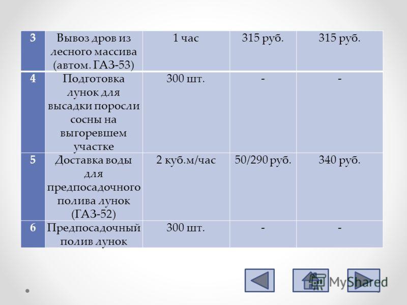 3Вывоз дров из лесного массива (автом. ГАЗ-53) 1 час315 руб. 4Подготовка лунок для высадки поросли сосны на выгоревшем участке 300 шт.-- 5Доставка воды для предпосадочного полива лунок (ГАЗ-52) 2 куб.м/час50/290 руб.340 руб. 6Предпосадочный полив лун