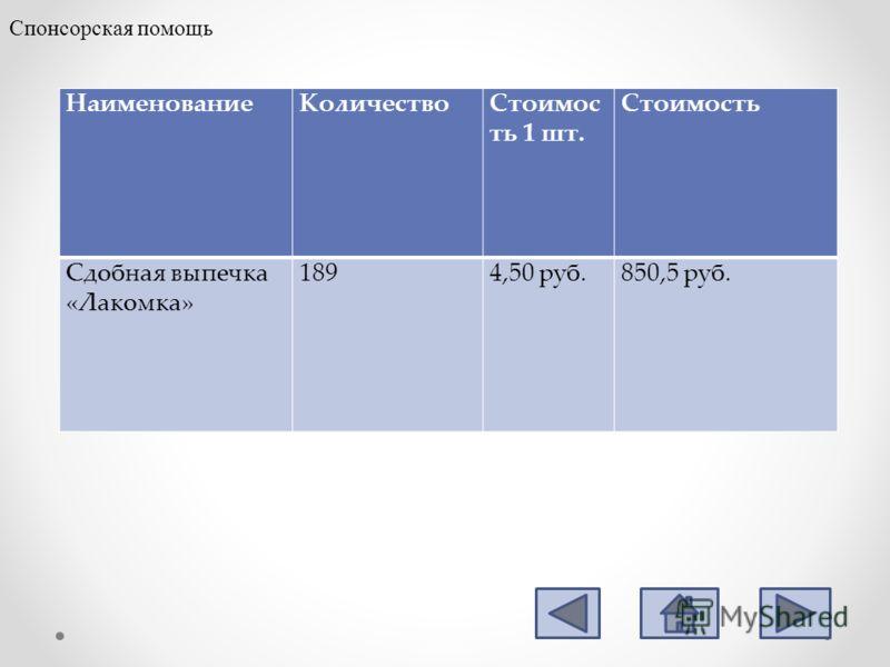 НаименованиеКоличествоСтоимос ть 1 шт. Стоимость Сдобная выпечка «Лакомка» 1894,50 руб.850,5 руб. Спонсорская помощь