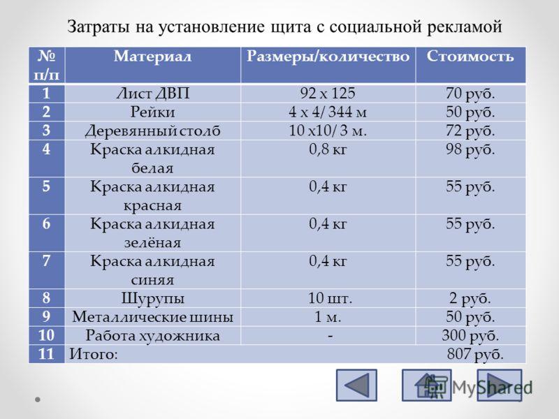 п/п МатериалРазмеры/количествоСтоимость 1Лист ДВП92 х 12570 руб. 2Рейки4 х 4/ 344 м50 руб. 3Деревянный столб10 х10/ 3 м.72 руб. 4Краска алкидная белая 0,8 кг98 руб. 5Краска алкидная красная 0,4 кг55 руб. 6Краска алкидная зелёная 0,4 кг55 руб. 7Краска