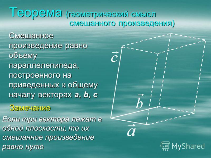 Теорема (геометрический смысл смешанного произведения) Смешанное произведение равно объему параллелепипеда, построенного на приведенных к общему началу векторах a, b, c Если три вектора лежат в одной плоскости, то их смешанное произведение равно нулю