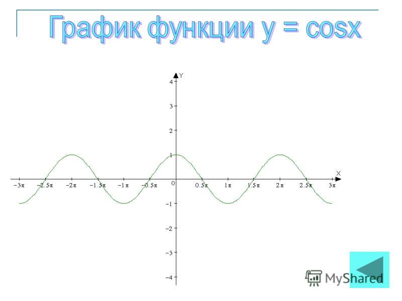 D(y)=R E(y)=[-1;1] Функция периодическая Т= Функция нечётная y=0 при x= y=1 при x= y=-1 при x= y>0 при x y