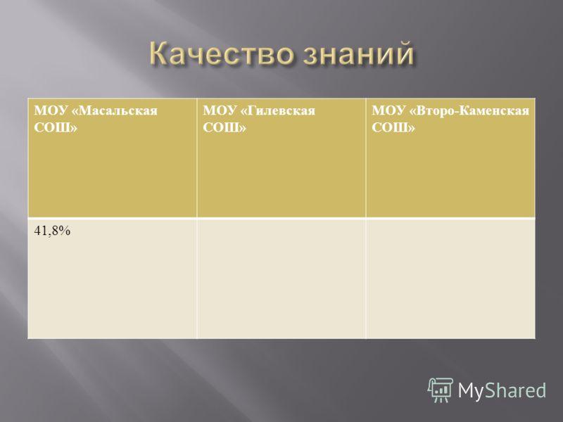 МОУ « Масальская СОШ » МОУ « Гилевская СОШ » МОУ « Второ - Каменская СОШ » 41,8%