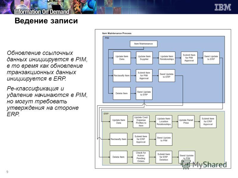 9 Ведение записи Обновление ссылочных данных инициируется в PIM, в то время как обновление транзакционных данных инициируется в ERP. Ре-классификация и удаление начинаются в PIM, но могут требовать утверждения на стороне ERP.