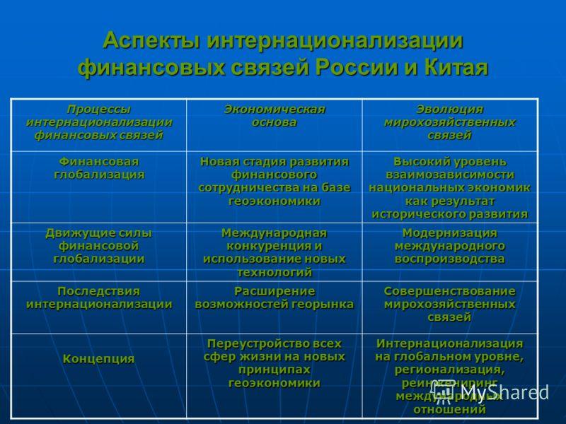 Аспекты интернационализации финансовых связей России и Китая Процессы интернационализации финансовых связей Экономическая основа Эволюция мирохозяйственных связей Финансовая глобализация Новая стадия развития финансового сотрудничества на базе геоэко