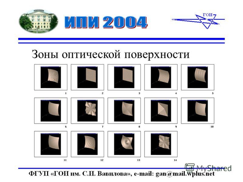 Зоны оптической поверхности