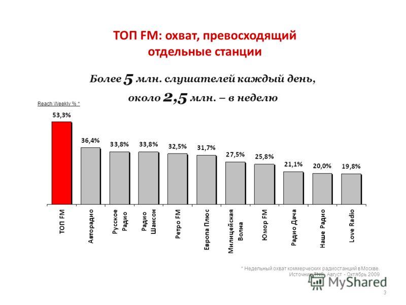 Reach Weekly % * * Недельный охват коммерческих радиостанций в Москве. Источник: TNS. Август - Октябрь 2009 3 ТОП FM: охват, превосходящий отдельные станции Более 5 млн. слушателей каждый день, около 2,5 млн. – в неделю