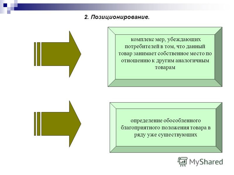 2. Позиционирование. комплекс мер, убеждающих потребителей в том, что данный товар занимает собственное место по отношению к другим аналогичным товарам определение обособленного благоприятного положения товара в ряду уже существующих