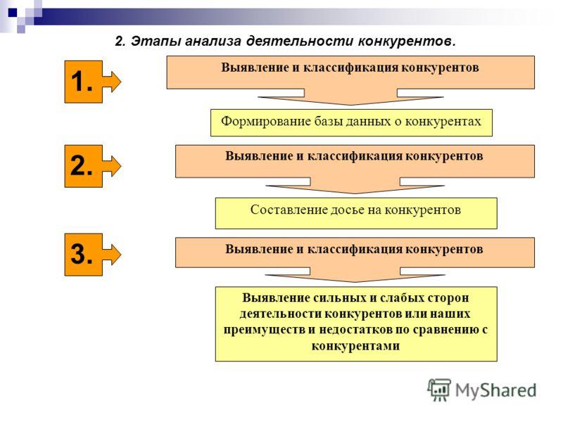 2. Этапы анализа деятельности конкурентов. 1. Выявление и классификация конкурентов Формирование базы данных о конкурентах 2. Выявление и классификация конкурентов Составление досье на конкурентов 3. Выявление и классификация конкурентов Выявление си