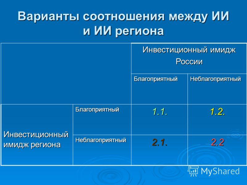 Варианты соотношения между ИИ и ИИ региона Инвестиционный имидж России БлагоприятныйНеблагоприятный Инвестиционный имидж региона Благоприятный1.1.1.2. Неблагоприятный2.1.2.2