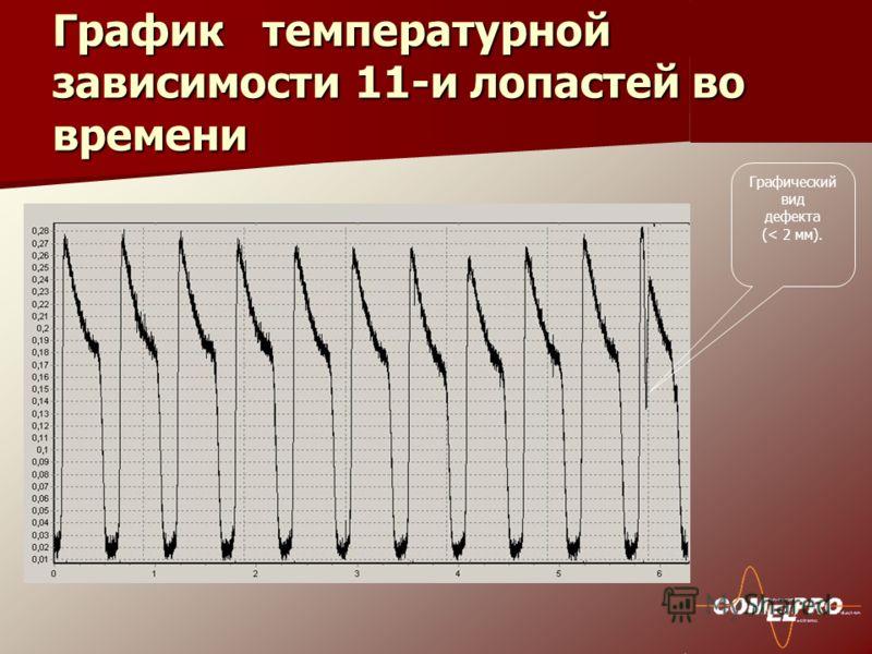 График температурной зависимости 11-и лопастей во времени Графический вид дефекта (< 2 мм).
