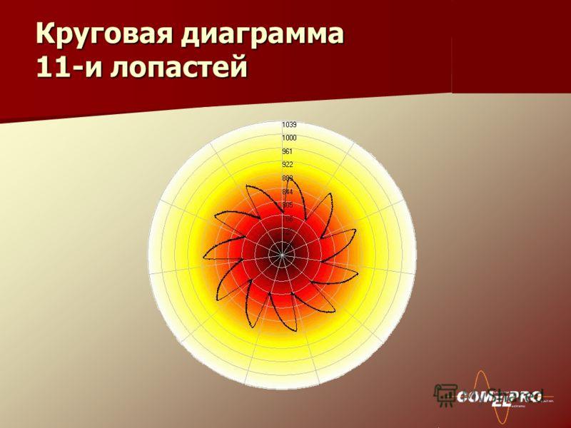 Круговая диаграмма 11-и лопастей