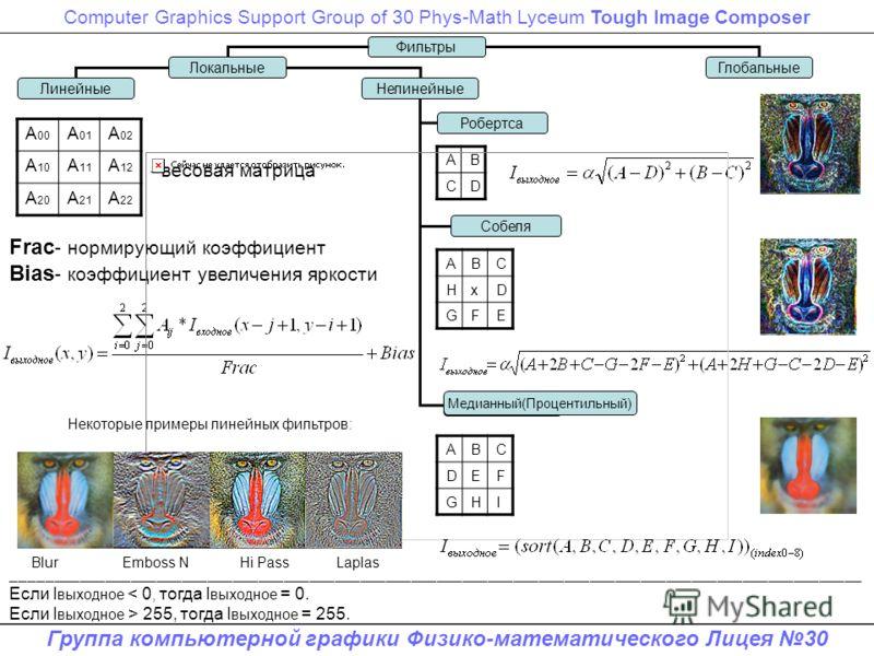 Computer Graphics Support Group of 30 Phys-Math Lyceum Tough Image Composer Группа компьютерной графики Физико-математического Лицея 30 ЛинейныеНелинейные Робертса Собеля ГлобальныеЛокальные Фильтры Если I выходное < 0, тогда I выходное = 0. Если I в