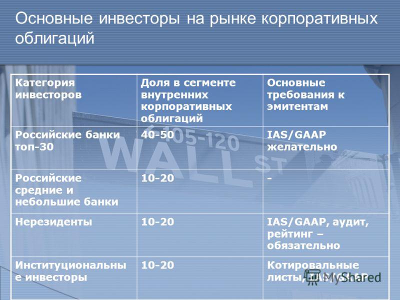 Основные инвесторы на рынке корпоративных облигаций Категория инвесторов Доля в сегменте внутренних корпоративных облигаций Основные требования к эмитентам Российские банки топ-30 40-50IAS/GAAP желательно Российские средние и небольшие банки 10-20- Н