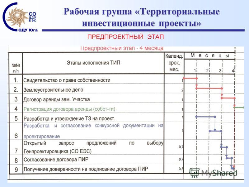 Рабочая группа «Территориальные инвестиционные проекты» ПРЕДПРОЕКТНЫЙ ЭТАП