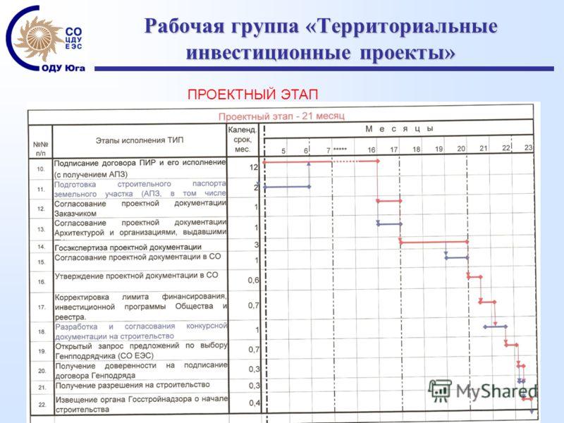 Рабочая группа «Территориальные инвестиционные проекты» ПРОЕКТНЫЙ ЭТАП