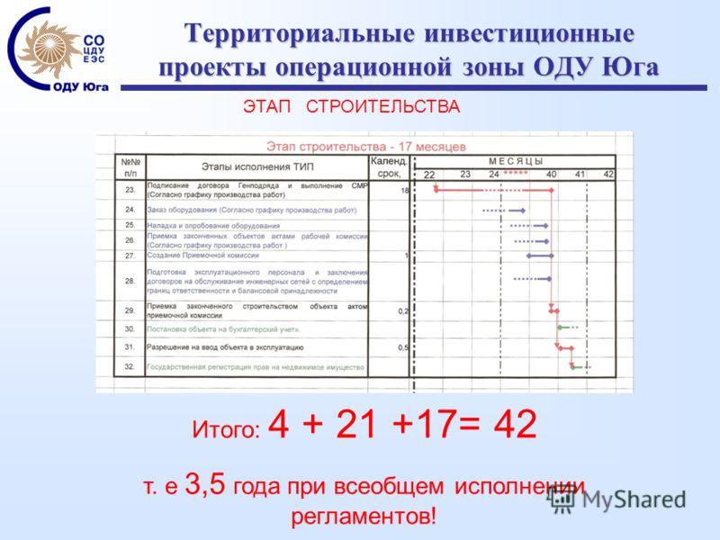 Территориальные инвестиционные проекты операционной зоны ОДУ Юга Итого: 4 + 21 +17= 42 т. е 3,5 года при всеобщем исполнении регламентов! ЭТАП СТРОИТЕЛЬСТВА