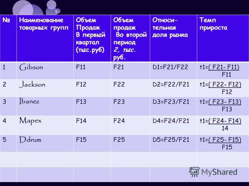 Наименование товарных групп Объем Продаж В первый квартал (тыс.руб) Объем продаж Во второй период 2, тыс. руб. Относи- тельная доля рынка Темп прироста 1 Gibson F11F21D1=F21/F22t1=( F21- F11) F11 2 Jackson F12F22D2=F22/F21t1=( F22- F12) F12 3 Ibanez