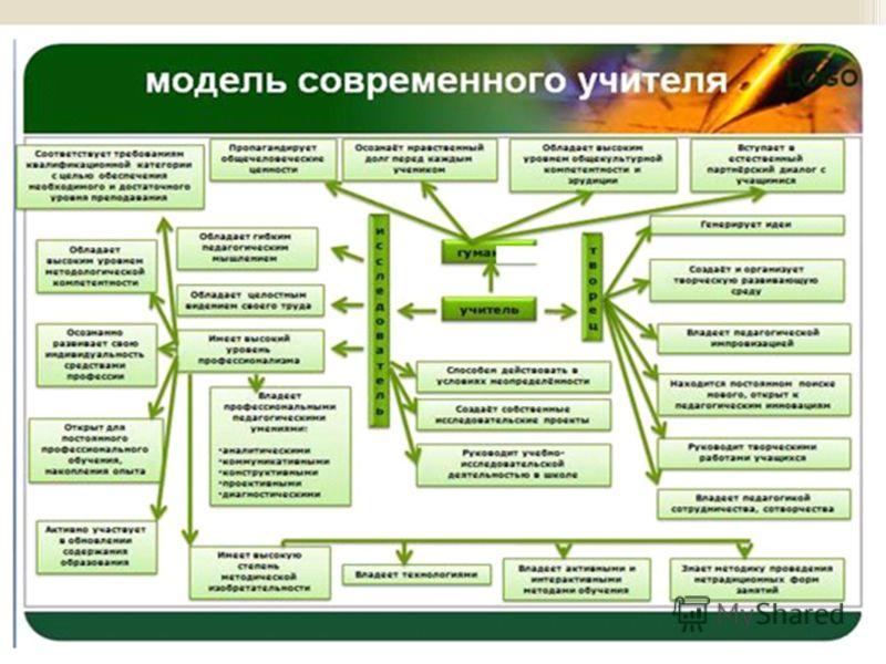 Схема модели современного учителя