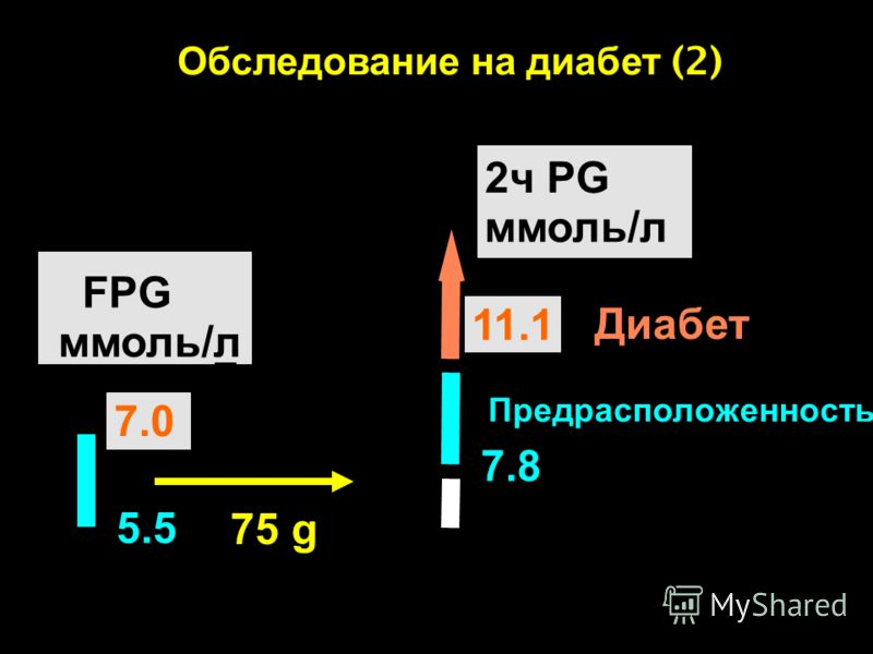 75 g Норма FPG ммоль/л 5.5 7.0 Диабет Обследование на диабет (2) The Expert Committee on the Diagnosis and Classification of Diabetes Mellitus 2008 Предрасположенность 7.8 Диабет 11.1 2ч PG ммоль/л