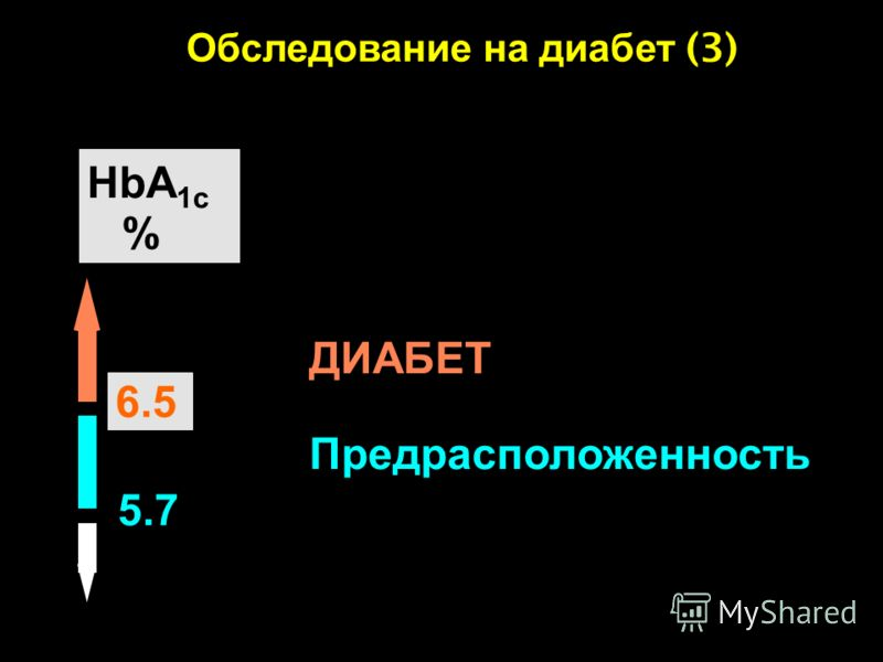 NORMAL HbA 1c % Impaired Fasting Glucose Предрасположенность 5.7 6.5 DIABETES ДИАБЕТ Обследование на диабет (3) The Expert Committee on the Diagnosis and Classification of Diabetes Mellitus 2008