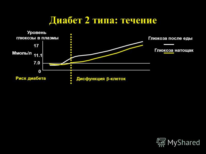 Диабет 2 типа: течение Уровень глюкозы в плазмы Relative to normal 7.0 11.1 17 -10-5 05101520 2530 0 100 200 Years Риск диабета Дисфункция -клеток Ммоль/л % 0 Глюкоза натощак Глюкоза после еды Insulin level Insulin resistance -Cell Function