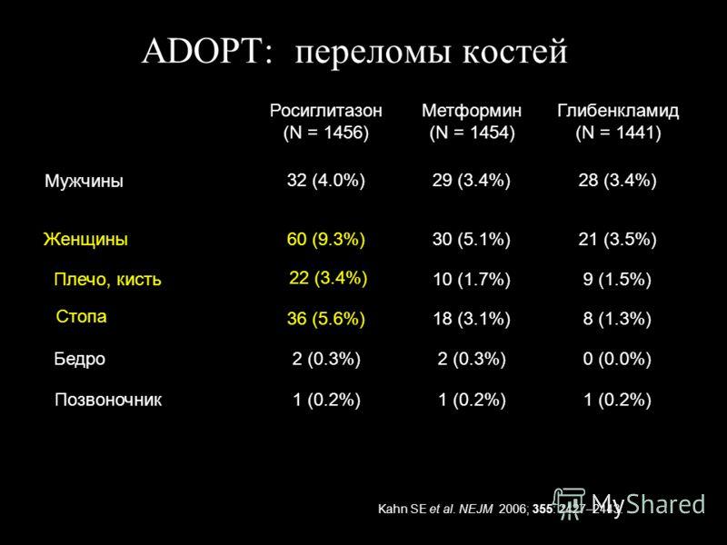 ADOPT: переломы костей 21 (3.5%)30 (5.1%)60 (9.3%)Женщины 28 (3.4%)29 (3.4%)32 (4.0%) Мужчины 9 (1.5%)10 (1.7%) 22 (3.4%) Плечо, кисть 8 (1.3%)18 (3.1%)36 (5.6%) Стопа Бедро0 (0.0%)2 (0.3%) 1 (0.2%) Позвоночник1 (0.2%) Росиглитазон (N = 1456) Метформ