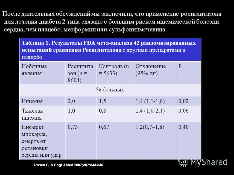 Rosen C. N Engl J Med 2007;357:844-846 После длительных обсуждений мы заключили, что применение росиглитазона для лечения диабета 2 типа связано с большим риском ишемической болезни сердца, чем плацебо, метформин или сульфонилмочевина. Таблица 1. Рез