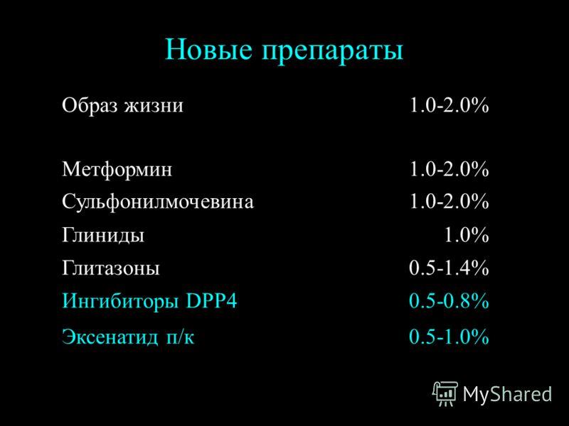Новые препараты Образ жизни1.0-2.0% Метформин1.0-2.0% Сульфонилмочевина1.0-2.0% Глиниды1.0% Глитазоны0.5-1.4% Ингибиторы DPP40.5-0.8% Эксенатид п/к0.5-1.0%