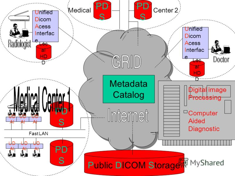 Unified Dicom Acess Interfac e Loc al HD D Unified Dicom Acess Interfac e Loc al HD D UD AI PD S Fast LAN Medical PD S Public DICOM Storage Metadata Catalog PD S Center 2 Digital image Processing Computer Aided Diagnostic