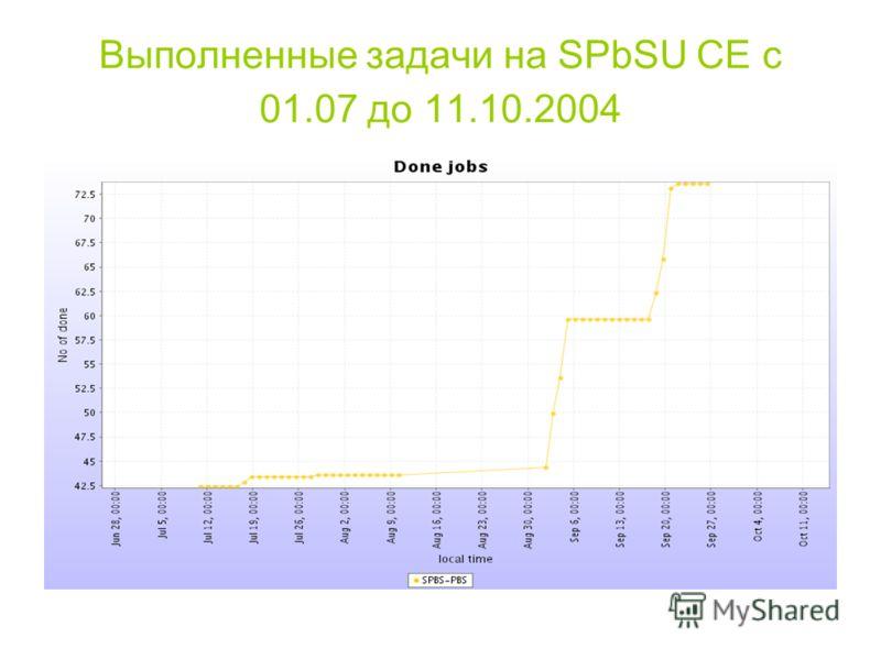 Выполненные задачи на SPbSU CE с 01.07 до 11.10.2004